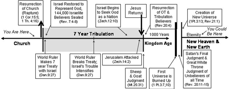 an analysis of the eschatology of the end Misguided perception that the destruction of jerusalem and the end of the age   wrong interpretation of the eschatological discourse in the new testament.